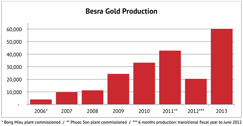 Besra Gold Production 2006-2013