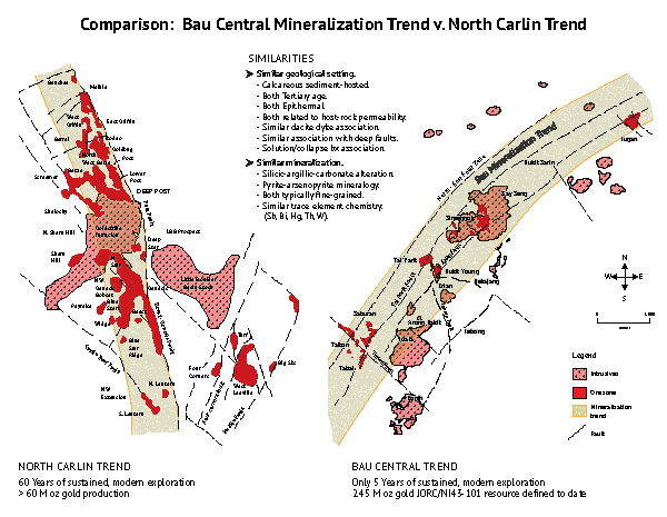 Comparative Diagram & List between North Carlin Trend & the Bau Central Trend