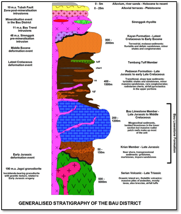 Generalised Stratigraphy of the Bau District (after Schuh, 1993)